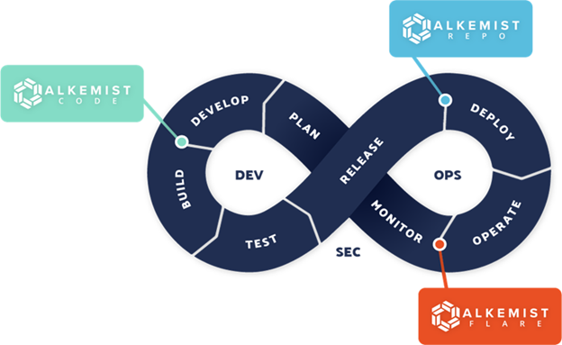 DevOps cycle and where RunSafe products fit in