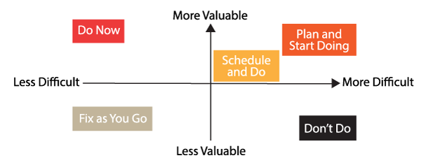 sample of prioritization matrix