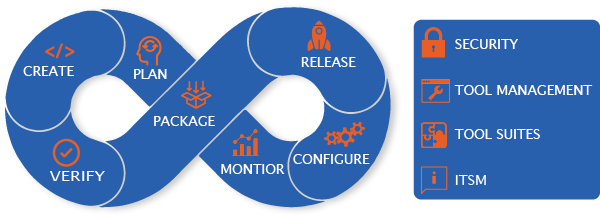 software development life cycle graphic