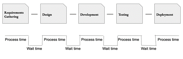a graphic showing the steps to a value stream with process time for each step